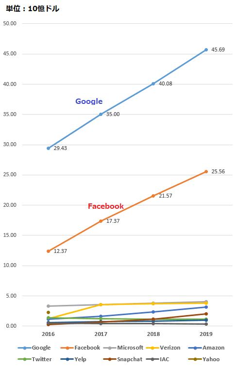インターネット広告市場