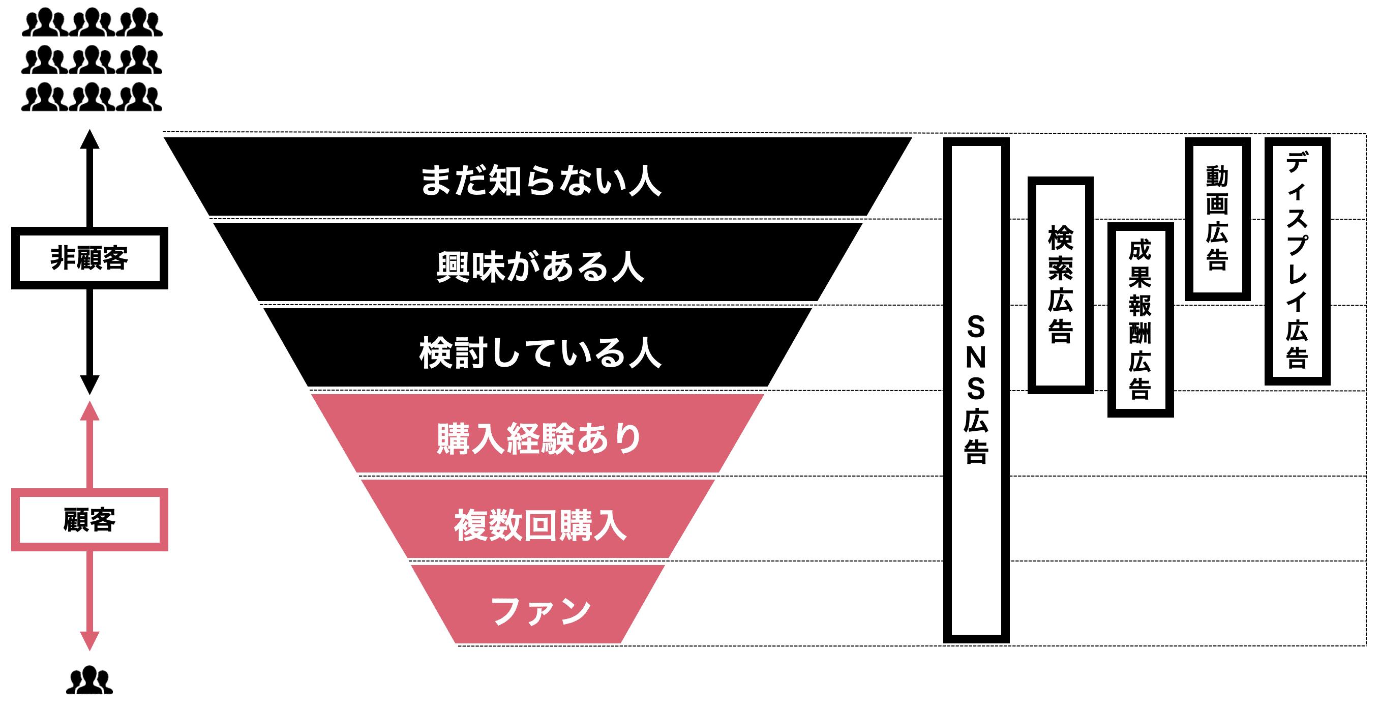 デジタル広告ファネル図
