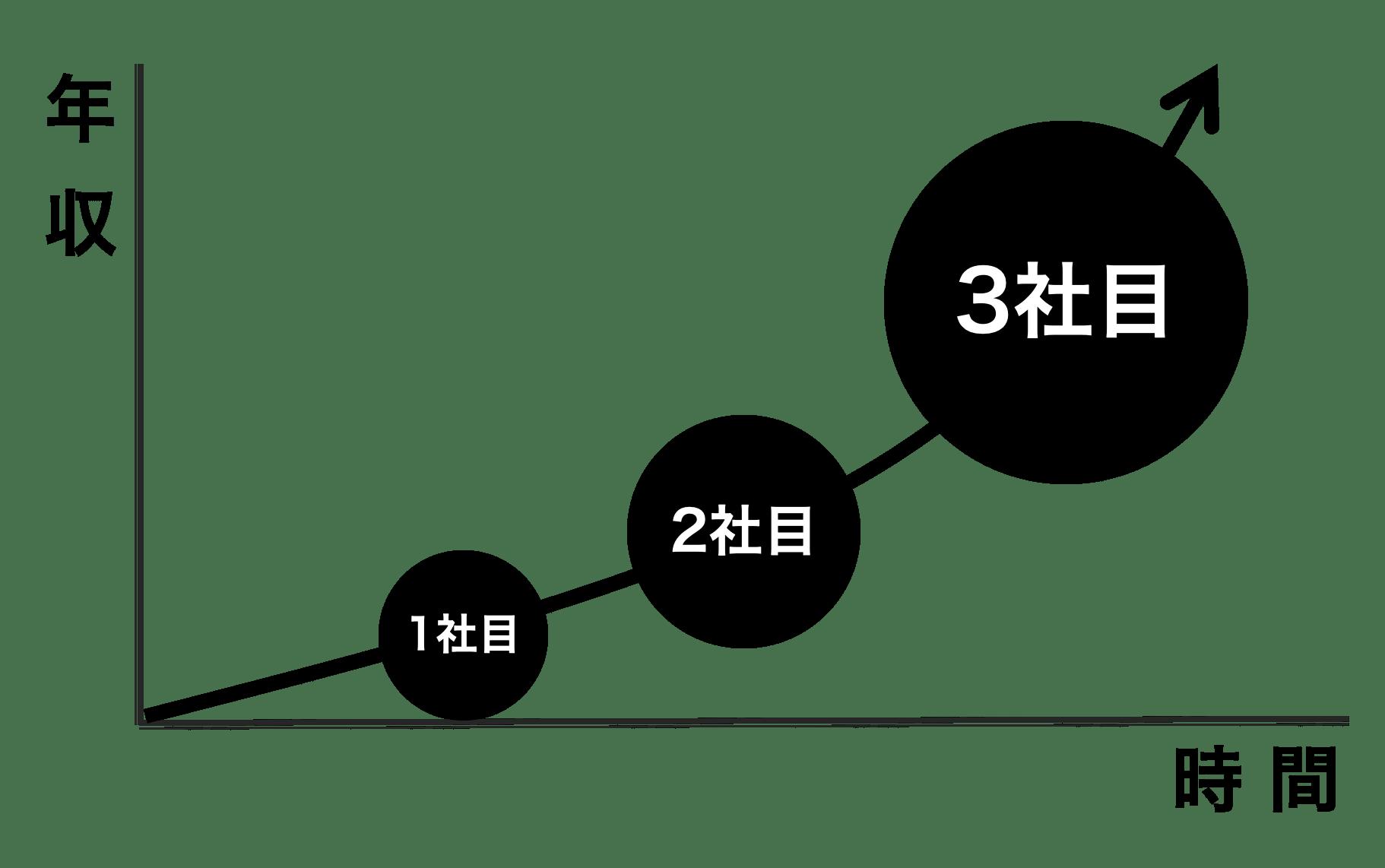 転職と年収