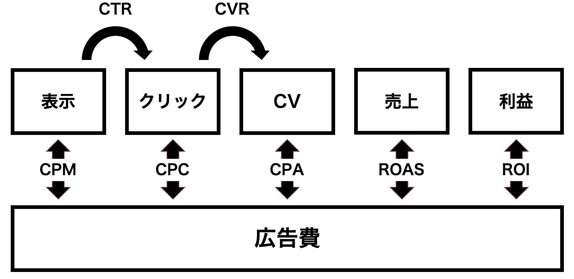 広告指標図