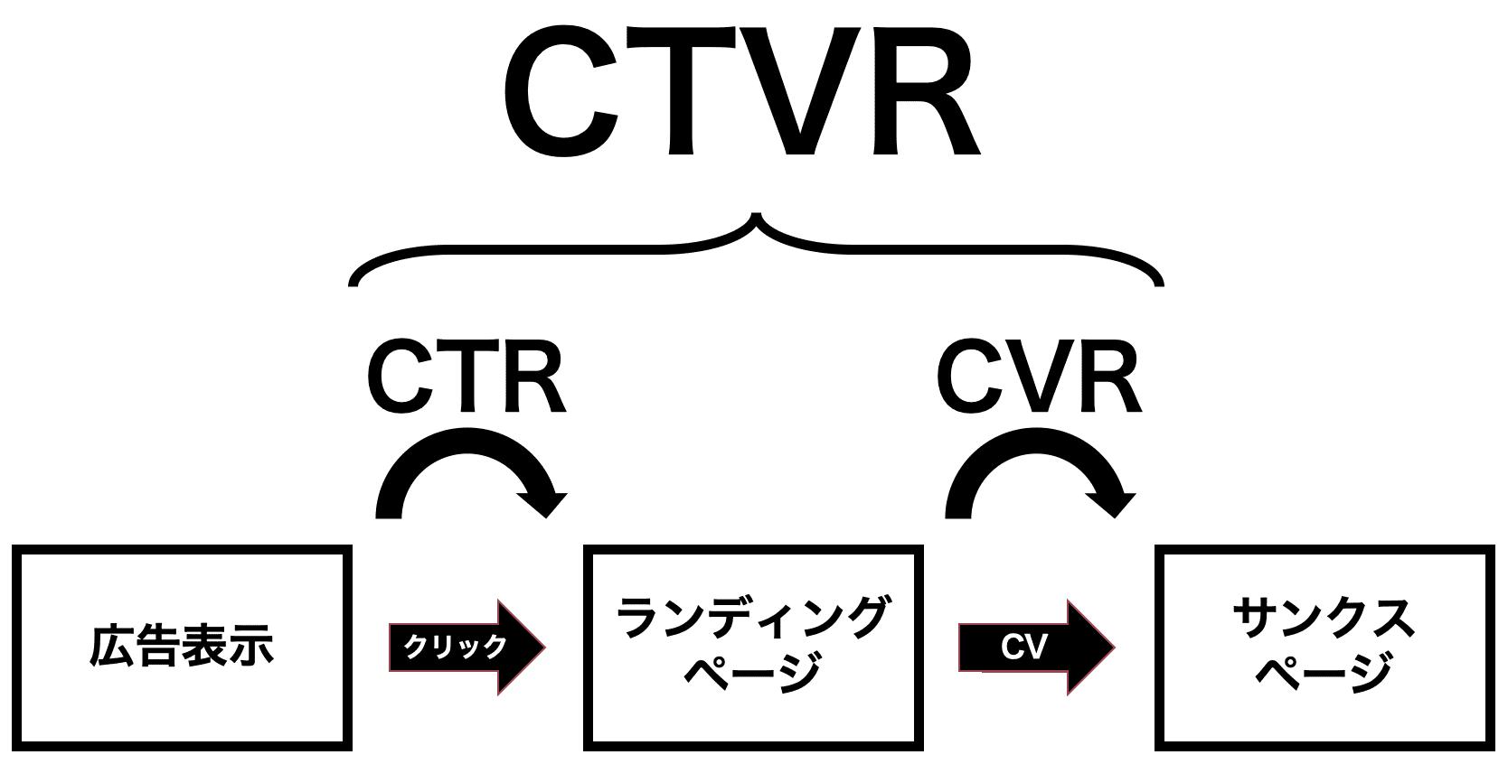 CTVR計算式