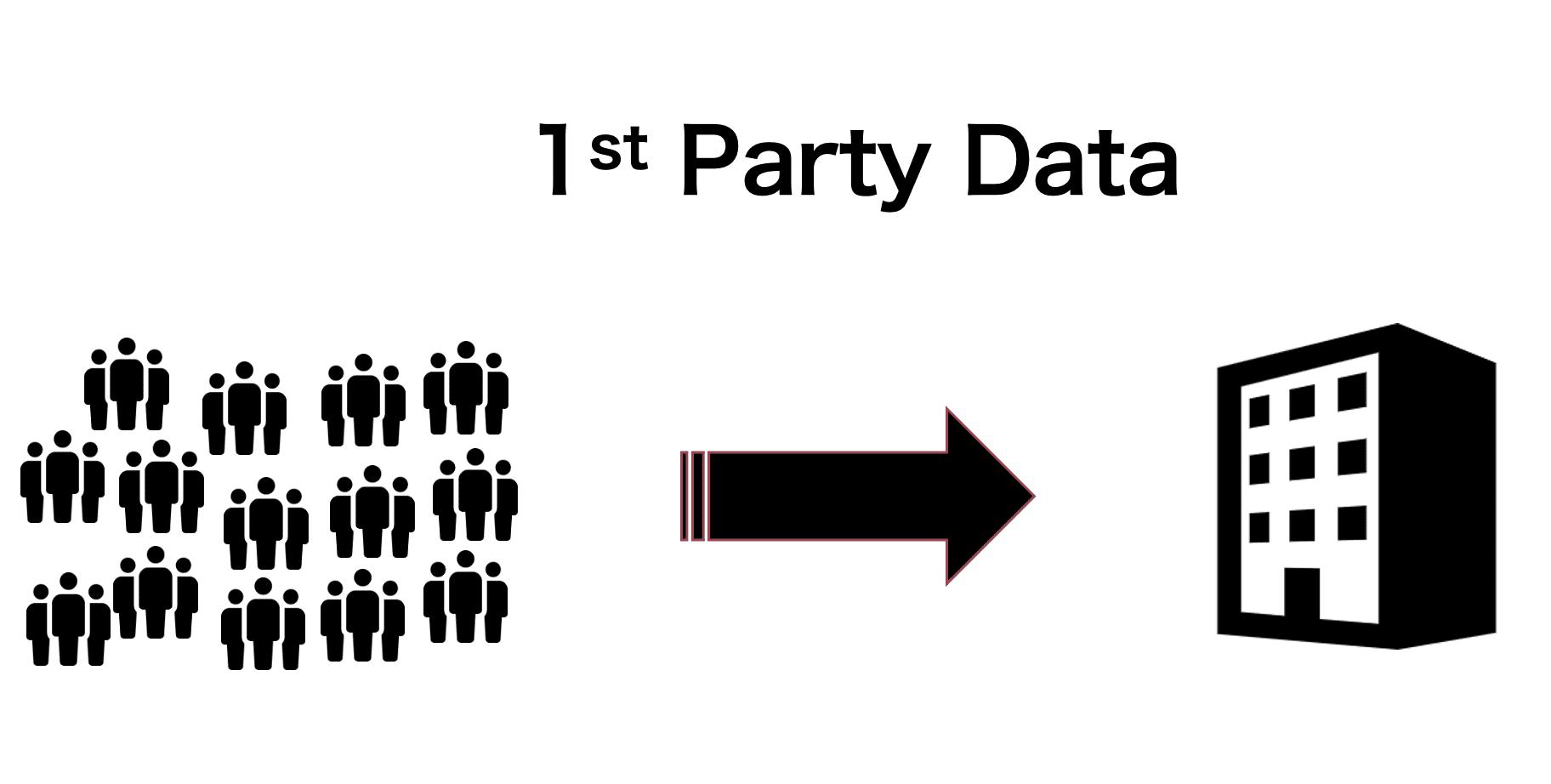 ファーストパーティデータ