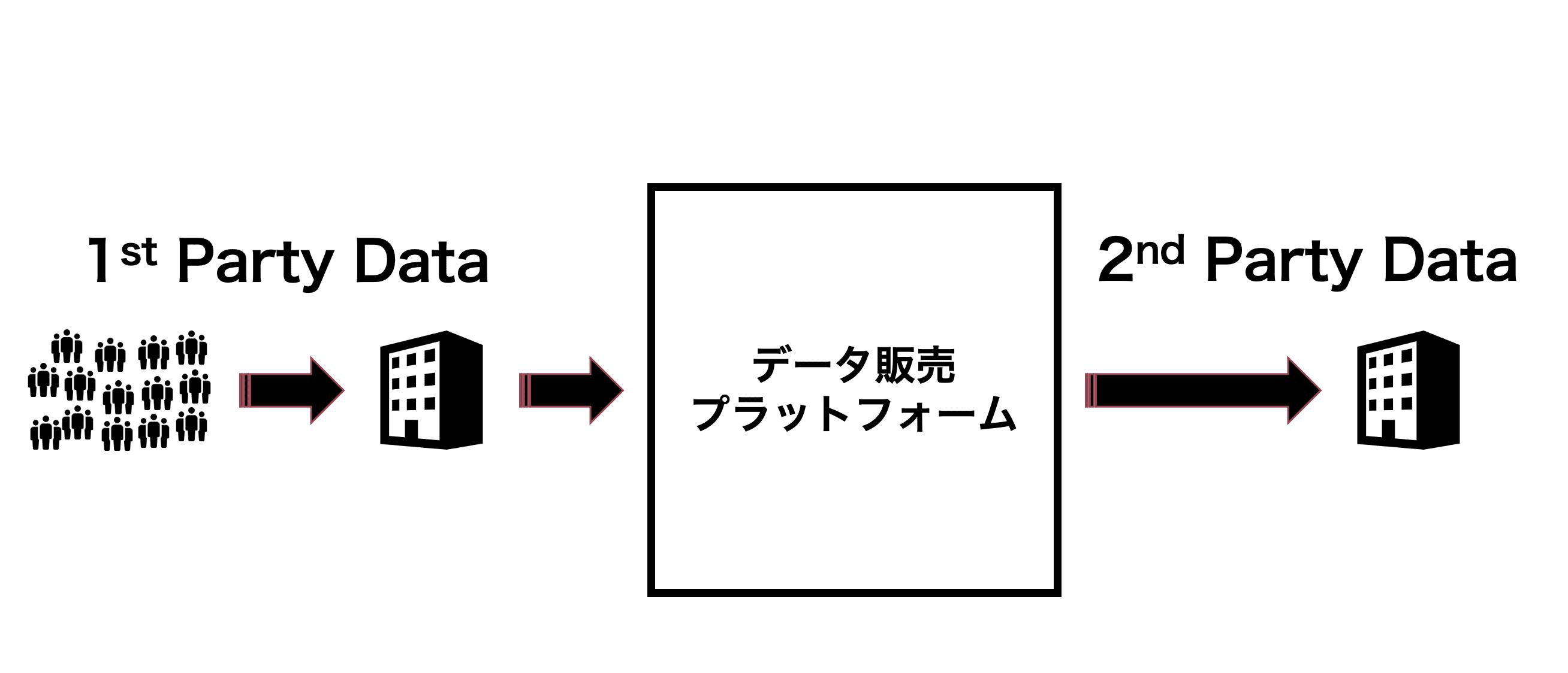 セカンドパーティデータ(2nd Party Data)